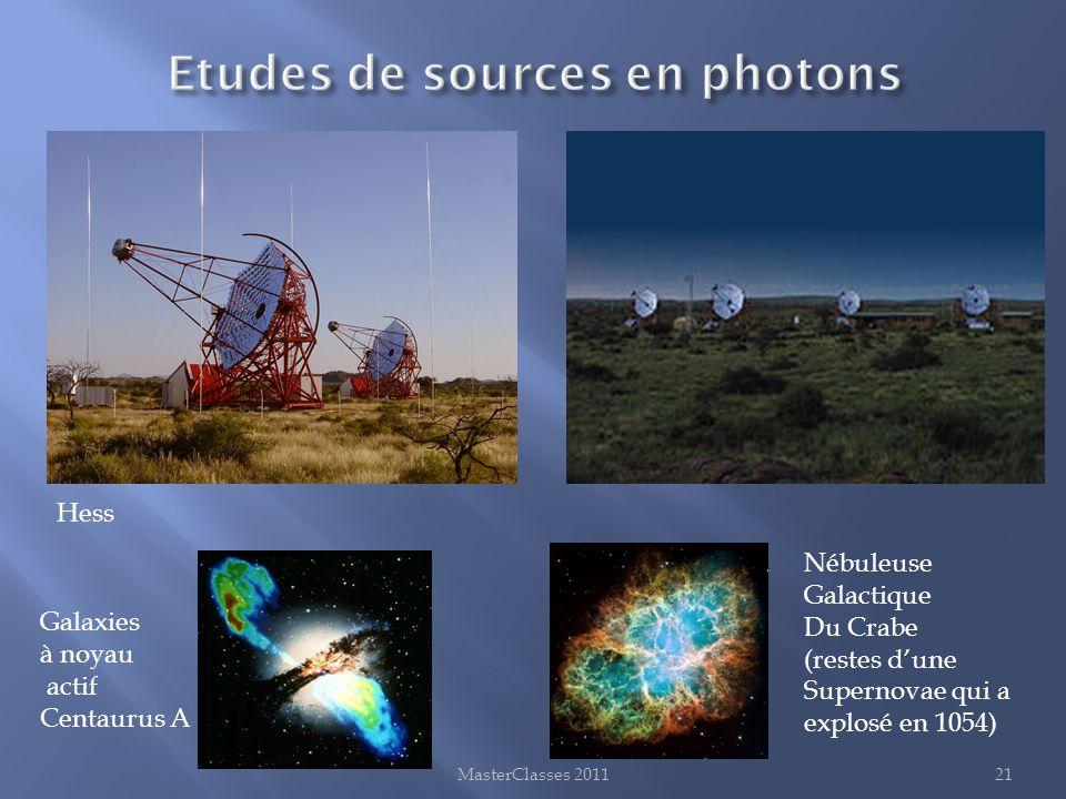 Etudes de sources en photons