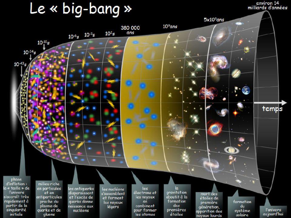 Les deux théories ont beau être non compatibles, elles nous permettent de reconstituer l'histoire de l'univers à partir de ce que nous observons.