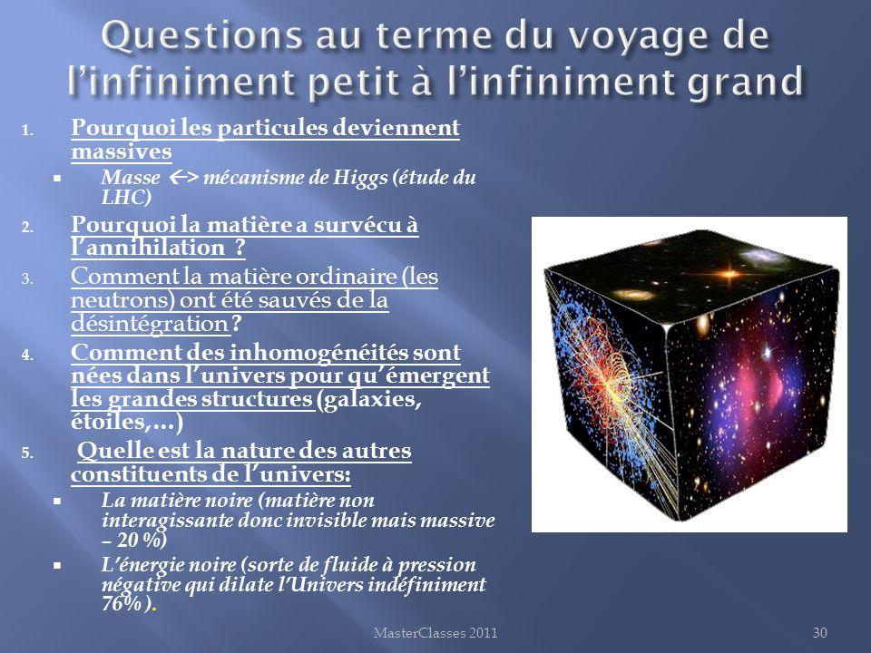 Questions au terme du voyage de l'infiniment petit à l'infiniment grand