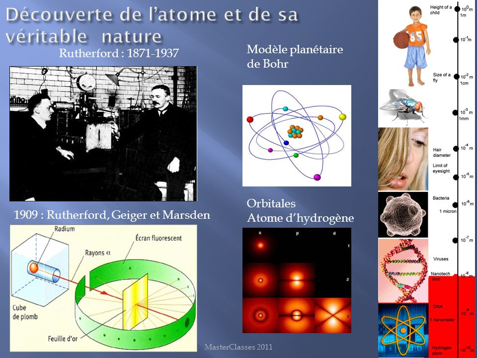 Découverte de l'atome et de sa véritable nature