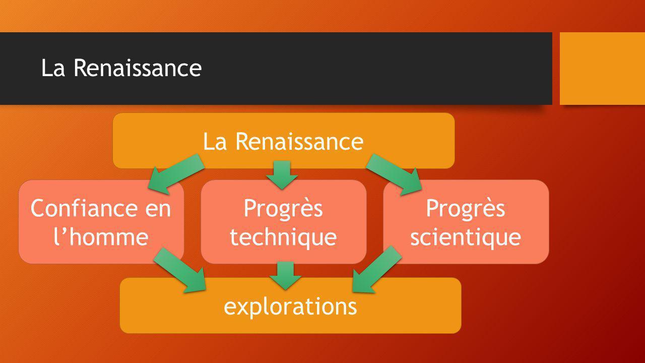 La Renaissance La Renaissance. Confiance en l'homme.