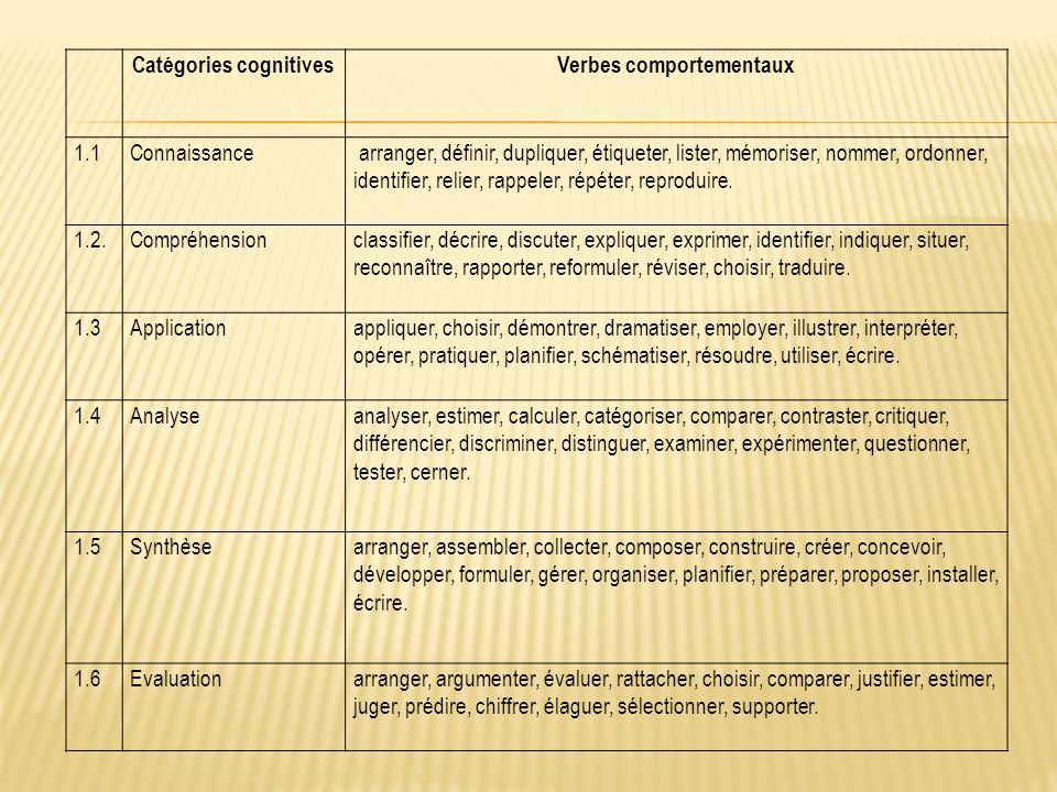 Catégories cognitives Verbes comportementaux