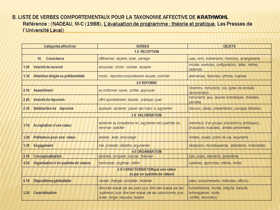 B. LISTE DE VERBES COMPORTEMENTAUX POUR LA TAXONOMIE AFFECTIVE DE KRATHWOHL Référence : (NADEAU, M-C (1988), L'évaluation de programme : théorie et pratique, Les Presses de l'Université Laval)