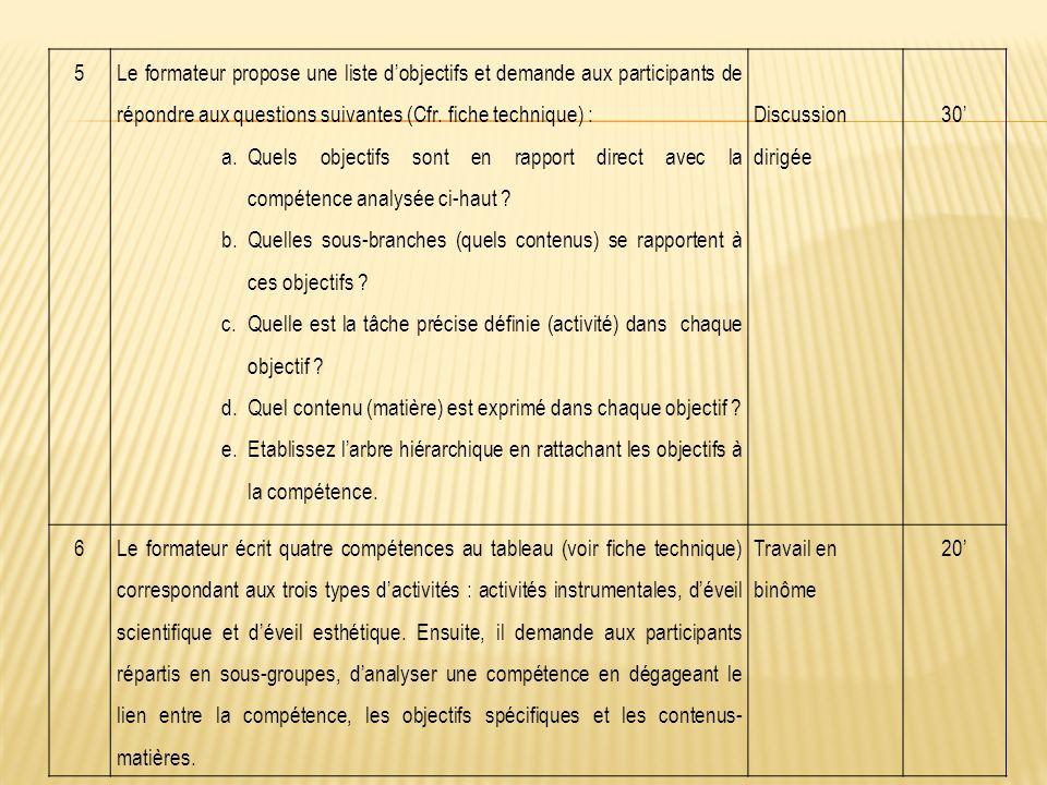 5 Le formateur propose une liste d'objectifs et demande aux participants de répondre aux questions suivantes (Cfr. fiche technique) :