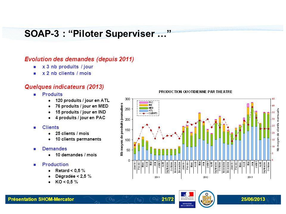 SOAP-3 : Piloter Superviser …