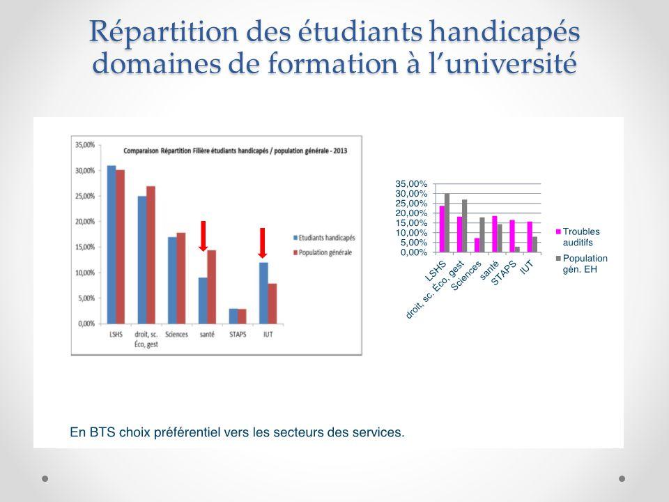 Répartition des étudiants handicapés domaines de formation à l'université