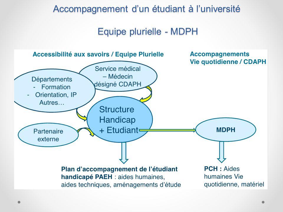 Accompagnement d'un étudiant à l'université Equipe plurielle - MDPH