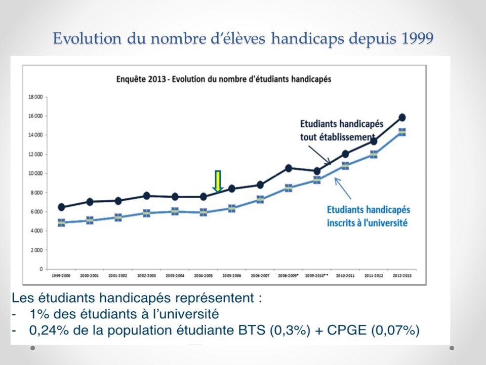 Evolution du nombre d'élèves handicaps depuis 1999