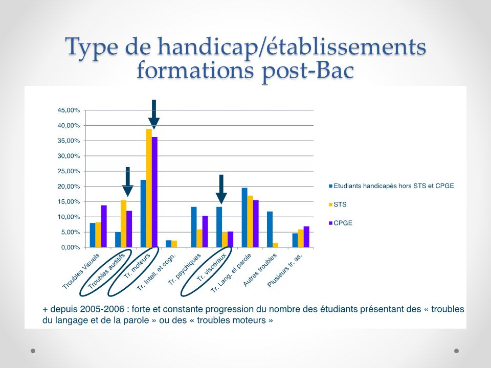 Type de handicap/établissements formations post-Bac