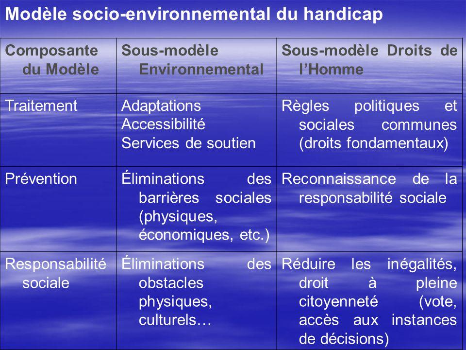 Modèle socio-environnemental du handicap