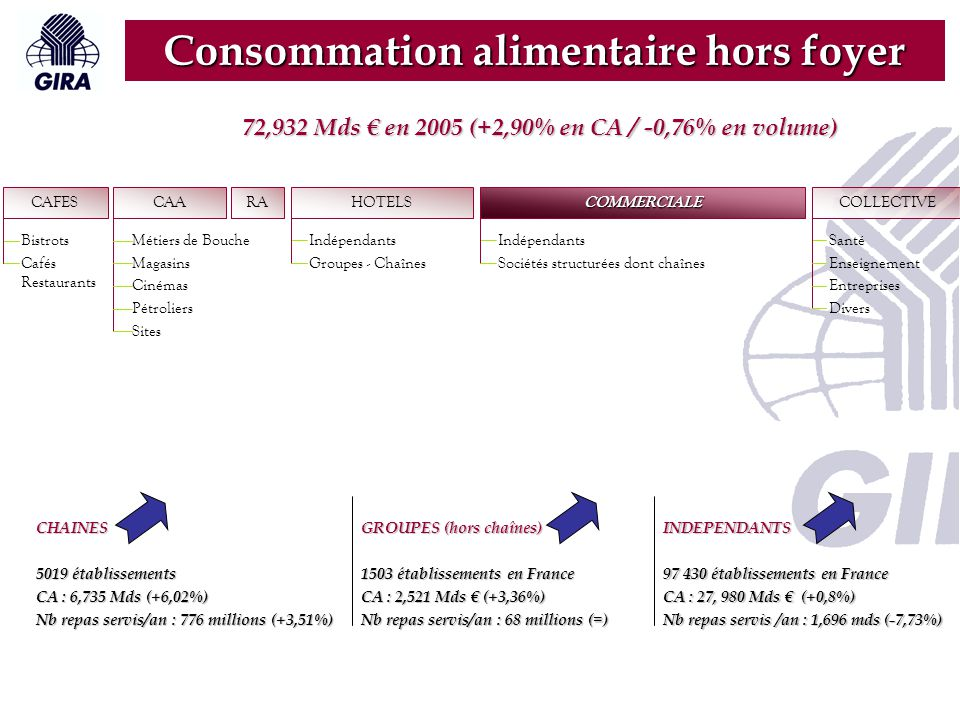 Consommation alimentaire hors foyer