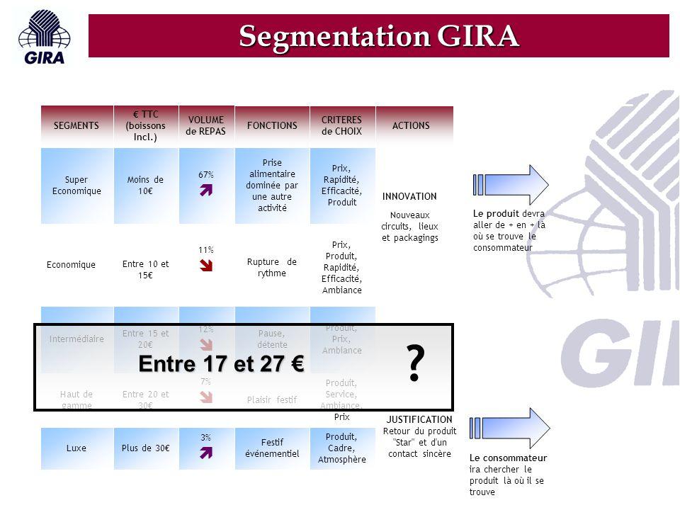 Segmentation GIRA Entre 17 et 27 €   Luxe Haut de gamme