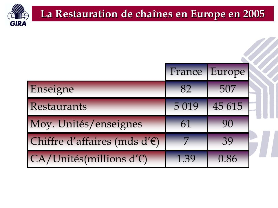 La Restauration de chaînes en Europe en 2005