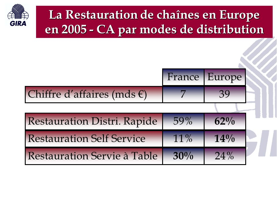 La Restauration de chaînes en Europe en 2005 - CA par modes de distribution