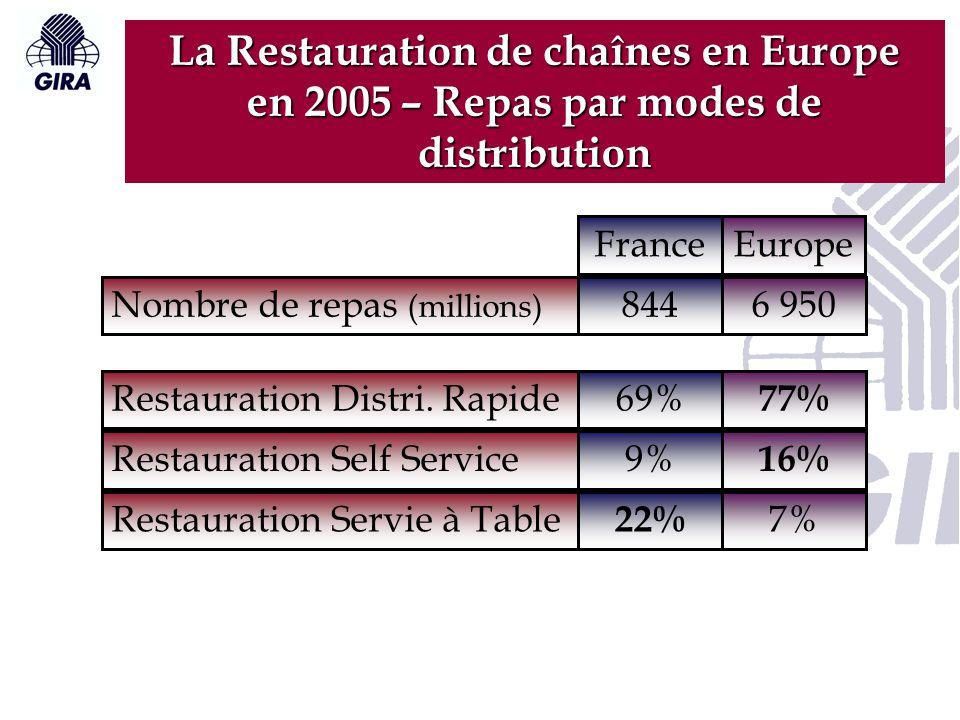 La Restauration de chaînes en Europe en 2005 – Repas par modes de distribution