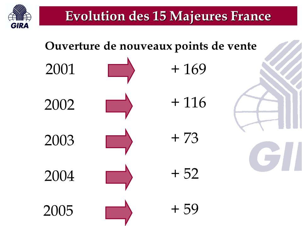 Evolution des 15 Majeures France Ouverture de nouveaux points de vente