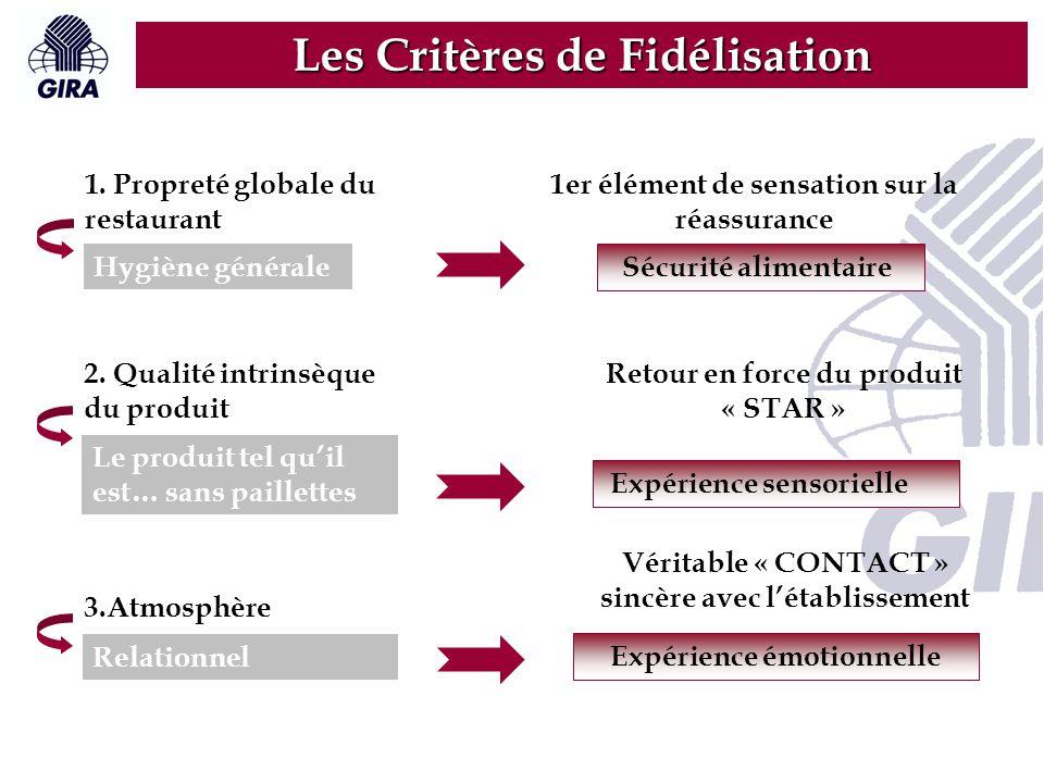 Les Critères de Fidélisation