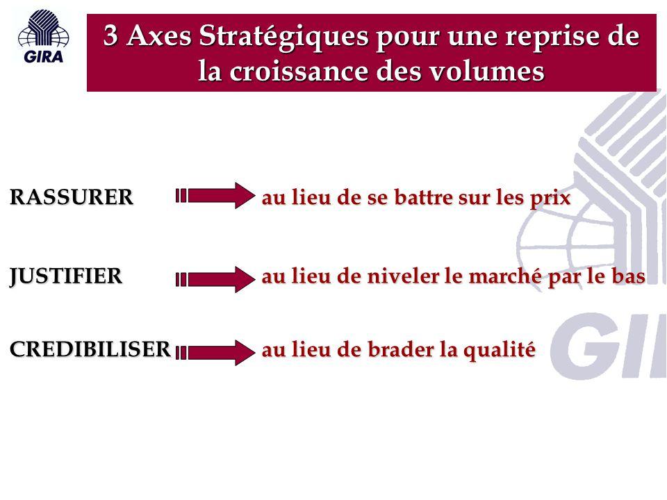 3 Axes Stratégiques pour une reprise de la croissance des volumes
