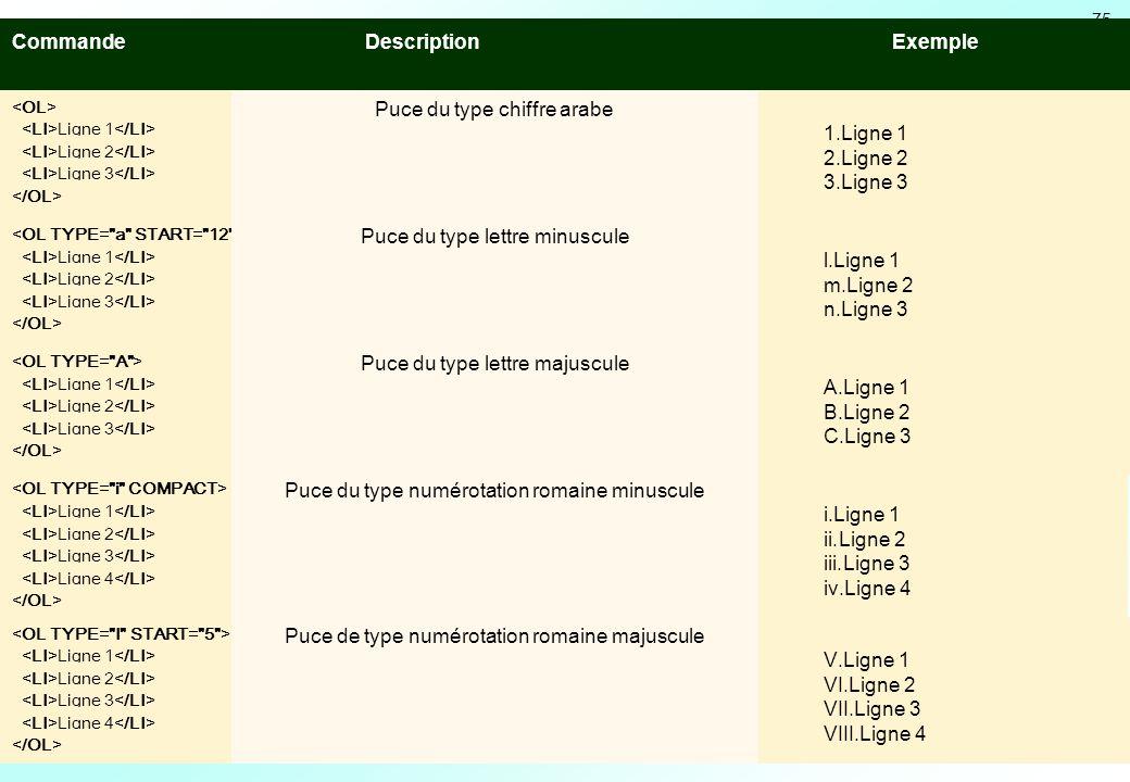 Le texte Les listes Commande Description Exemple