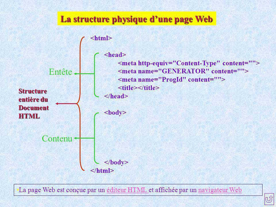 La structure physique d'une page Web