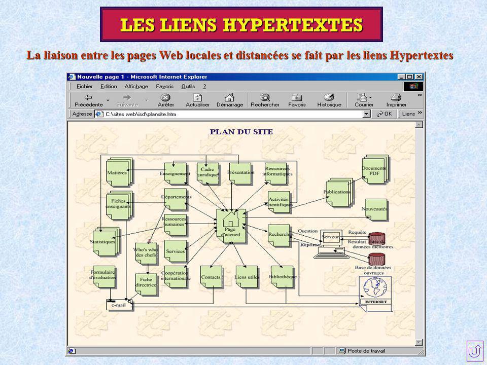 LES LIENS HYPERTEXTES La liaison entre les pages Web locales et distancées se fait par les liens Hypertextes.