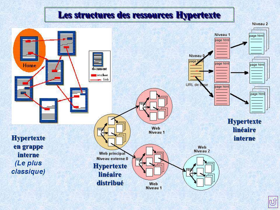 Les structures des ressources Hypertexte