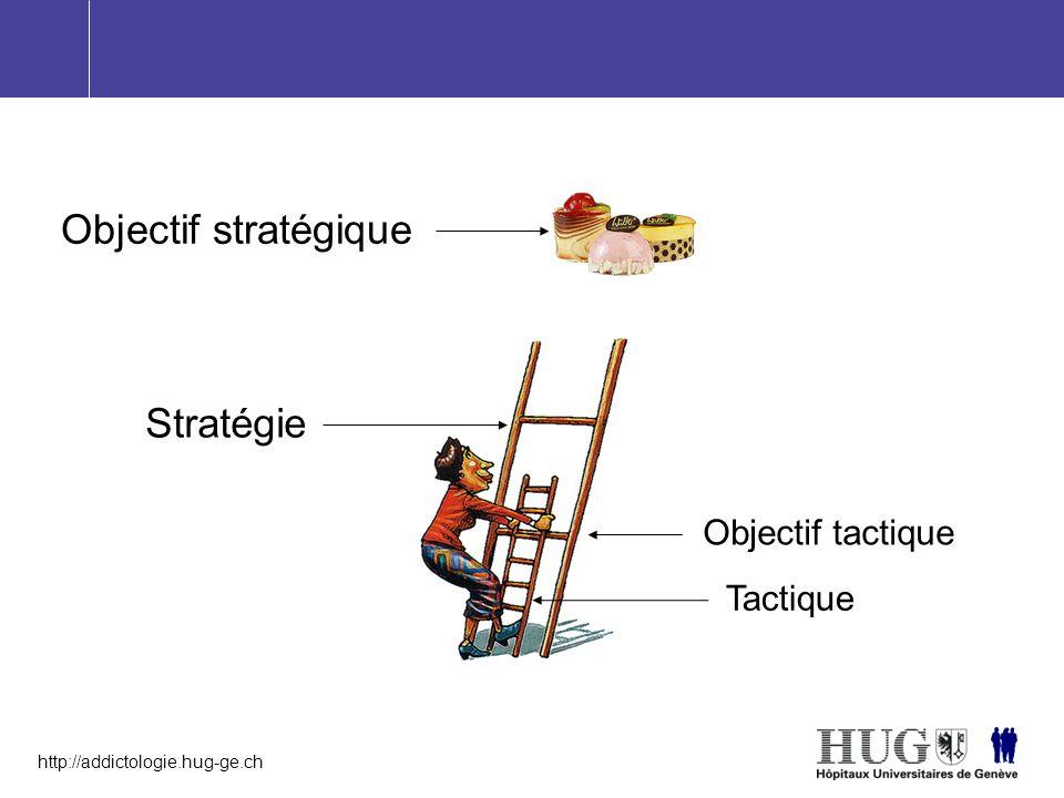 Objectif stratégique Stratégie Objectif tactique Tactique