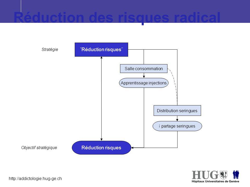 Réduction des risques radical