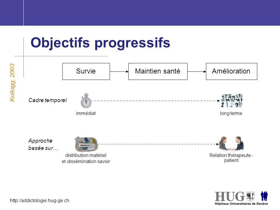 Objectifs progressifs