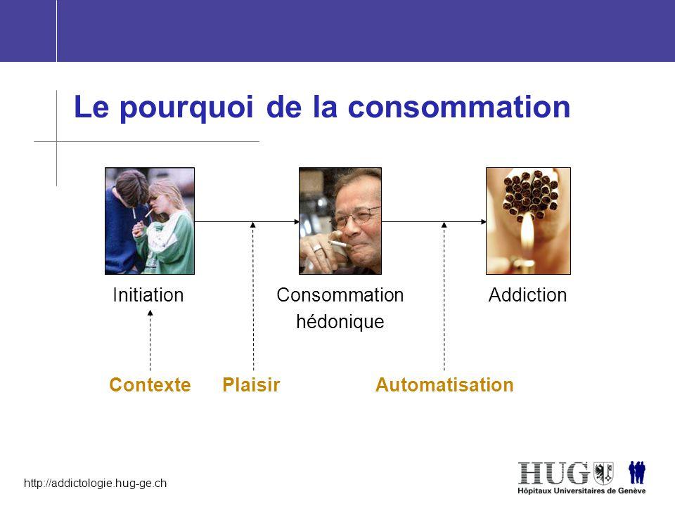 Le pourquoi de la consommation
