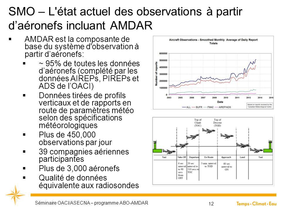 SMO – L état actuel des observations à partir d'aéronefs incluant AMDAR