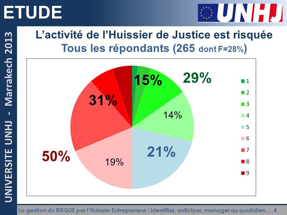 ETUDE L'activité de l'Huissier de Justice est risquée. Tous les répondants (265 dont F=28%) 29% 15%
