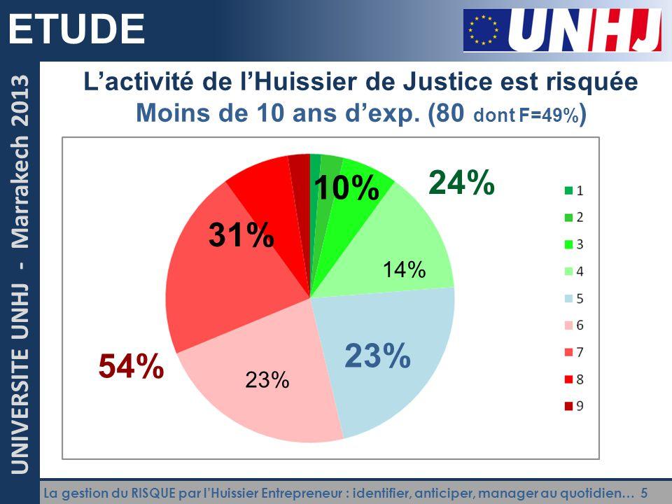 ETUDE L'activité de l'Huissier de Justice est risquée. Moins de 10 ans d'exp. (80 dont F=49%) 24%