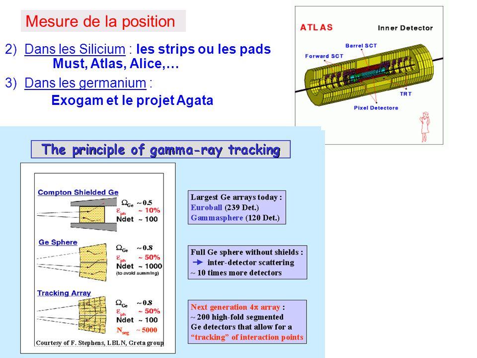 Mesure de la position 2) Dans les Silicium : les strips ou les pads Must, Atlas, Alice,… 3) Dans les germanium :