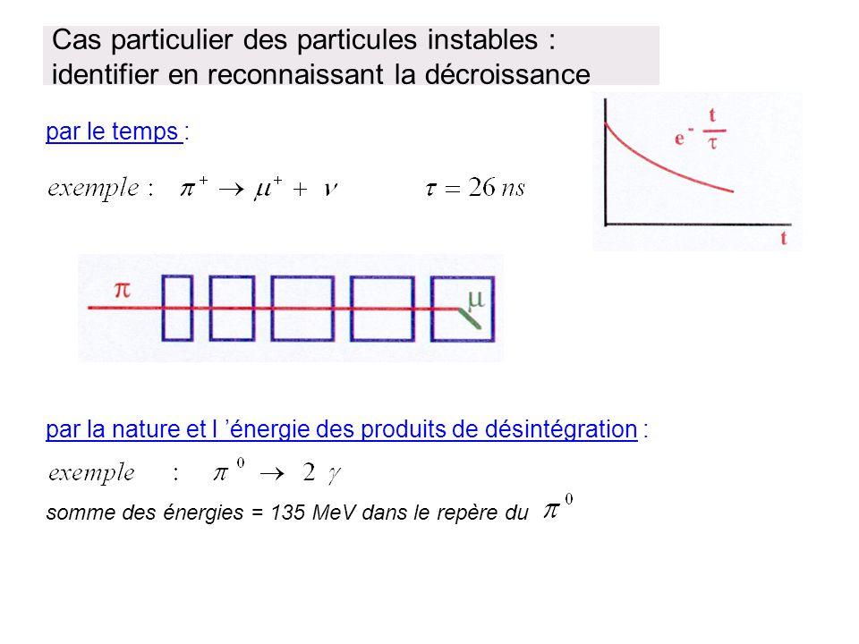 Cas particulier des particules instables : identifier en reconnaissant la décroissance