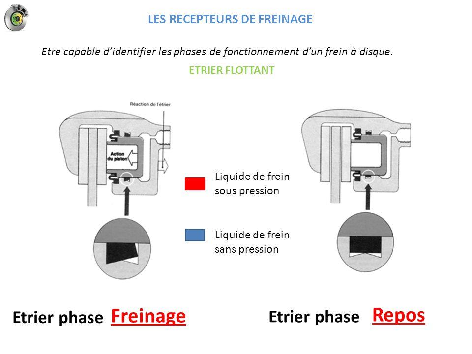 Freinage Repos Etrier phase Etrier phase LES RECEPTEURS DE FREINAGE