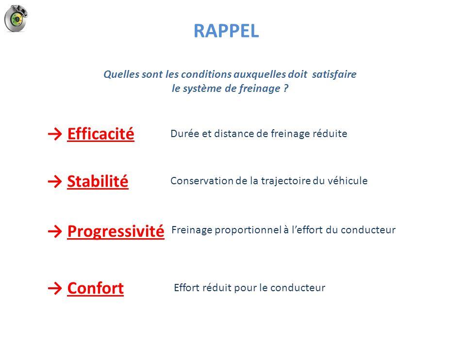 RAPPEL → Efficacité → Stabilité → Progressivité → Confort