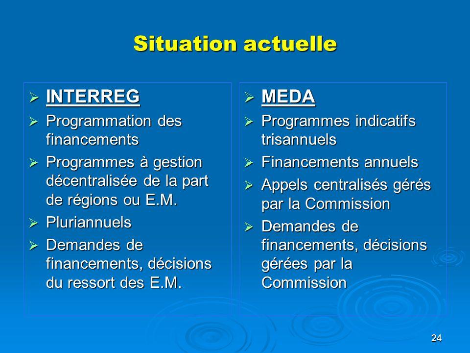 Situation actuelle INTERREG MEDA Programmation des financements