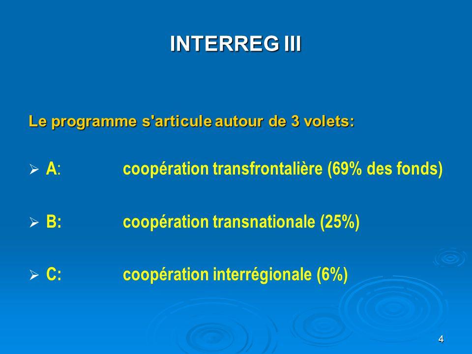 INTERREG III A: coopération transfrontalière (69% des fonds)