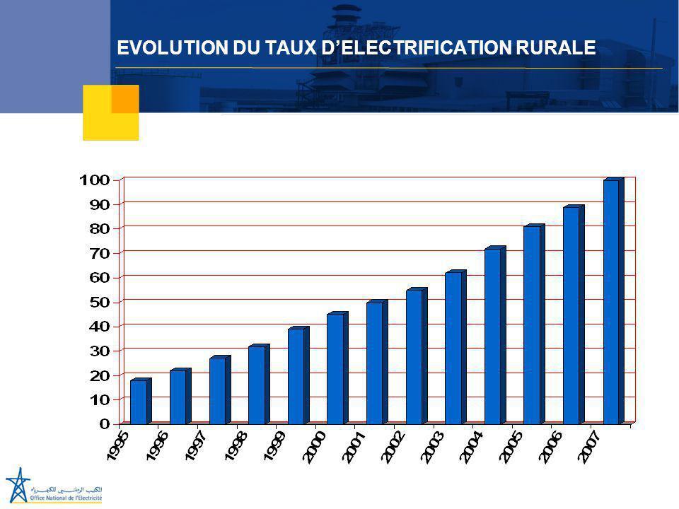 EVOLUTION DU TAUX D'ELECTRIFICATION RURALE