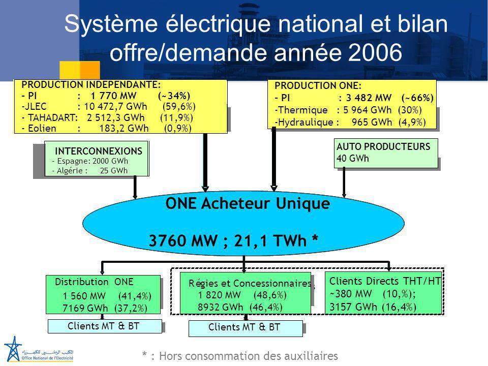 Système électrique national et bilan offre/demande année 2006