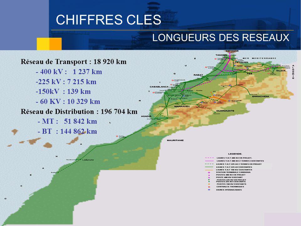 CHIFFRES CLES LONGUEURS DES RESEAUX Réseau de Transport : 18 920 km