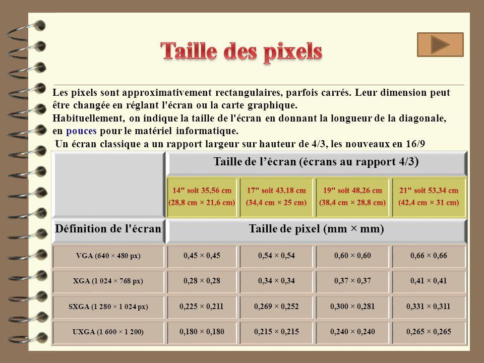 Taille de l'écran (écrans au rapport 4/3) Taille de pixel (mm × mm)