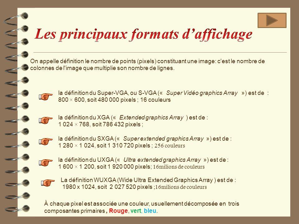 Les principaux formats d'affichage