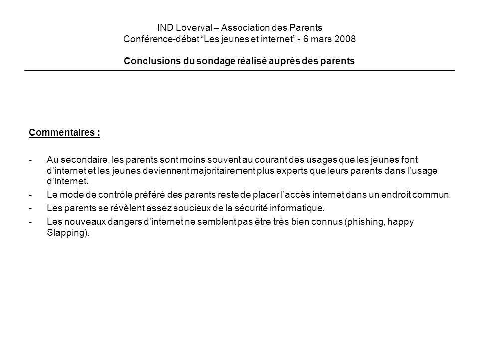 IND Loverval – Association des Parents Conférence-débat Les jeunes et internet - 6 mars 2008 Conclusions du sondage réalisé auprès des parents