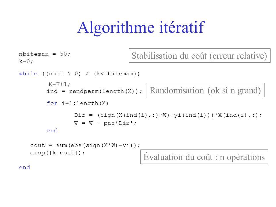 Algorithme itératif Stabilisation du coût (erreur relative)