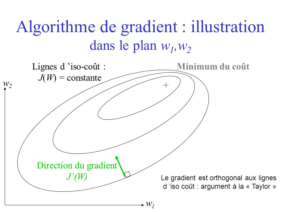 Algorithme de gradient : illustration dans le plan w1,w2