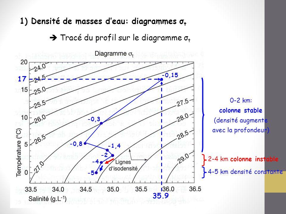 colonne stable (densité augmente avec la profondeur)
