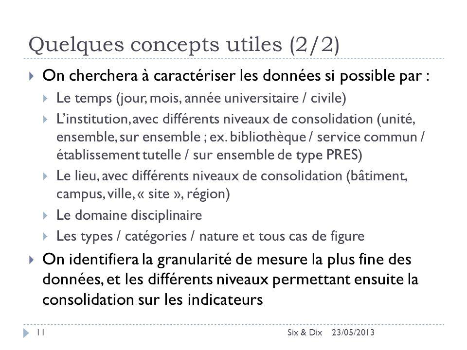 Quelques concepts utiles (2/2)