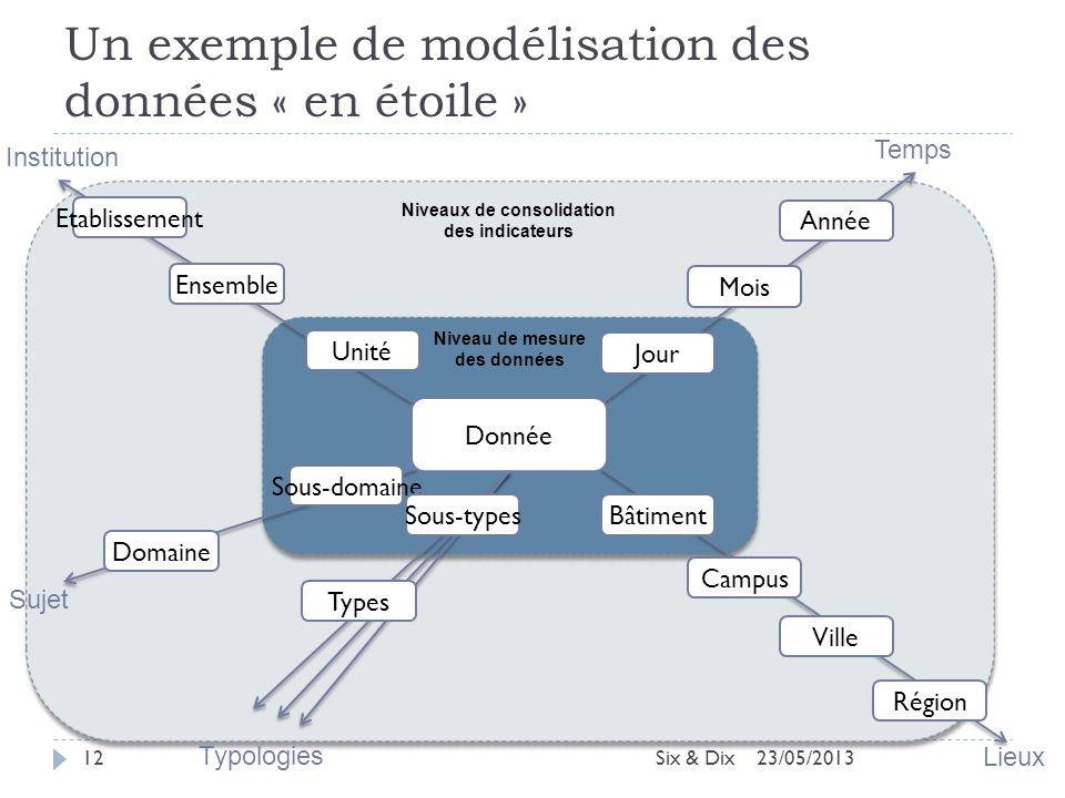 Un exemple de modélisation des données « en étoile »